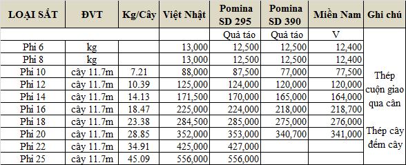 bảng báo giá thép pomina tại bình thuận