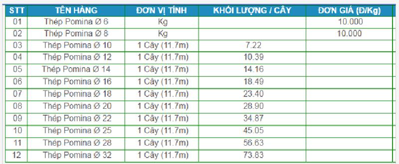 bảng báo giá thép pomina tại lâm đồng