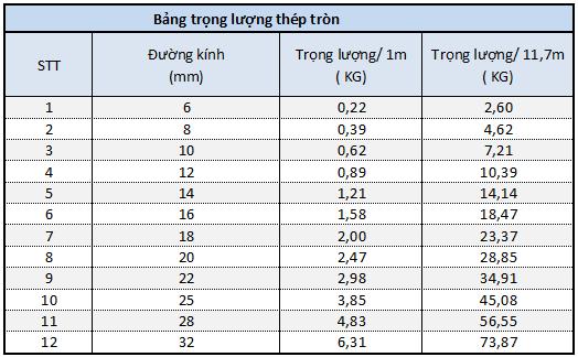 Bảng tra trọng lượng thép tròn trơn