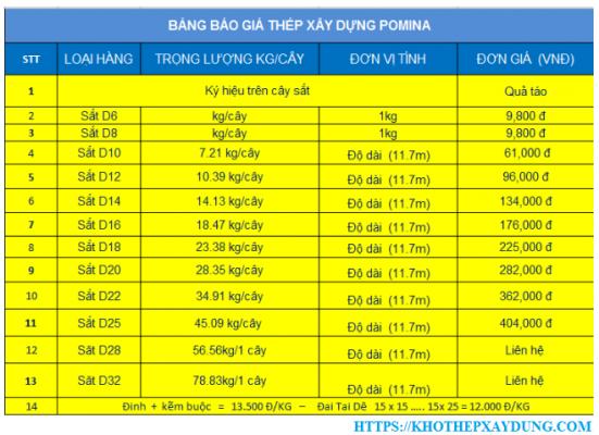 bảng giá thép pomina tại phú quốc