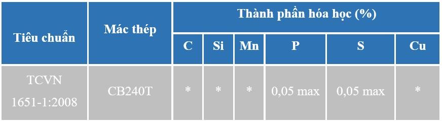 Bảng Thông Số Kĩ Thuật Thành Phần Hóa Học Thép Pomina