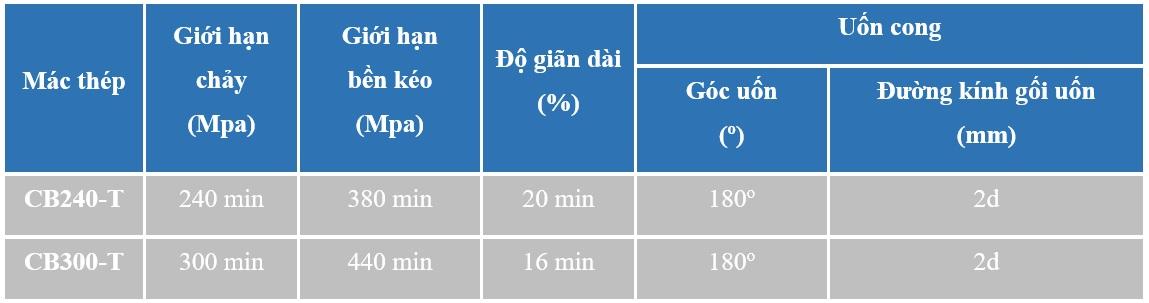 Bảng Thông Số Kĩ Thuật Uốn Cong Thép Pomina