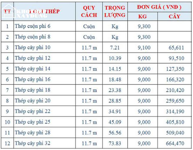 Giá thép hòa phát tại đà nẵng