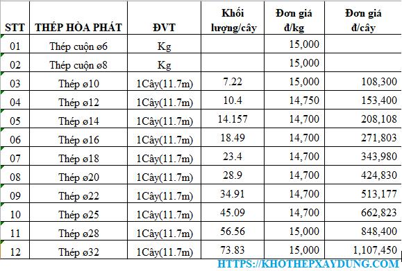 báo giá thép xây dựng hòa phát tại đà nẵng