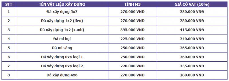 Báo giá vật liệu xây dựng tại TPHCM h3