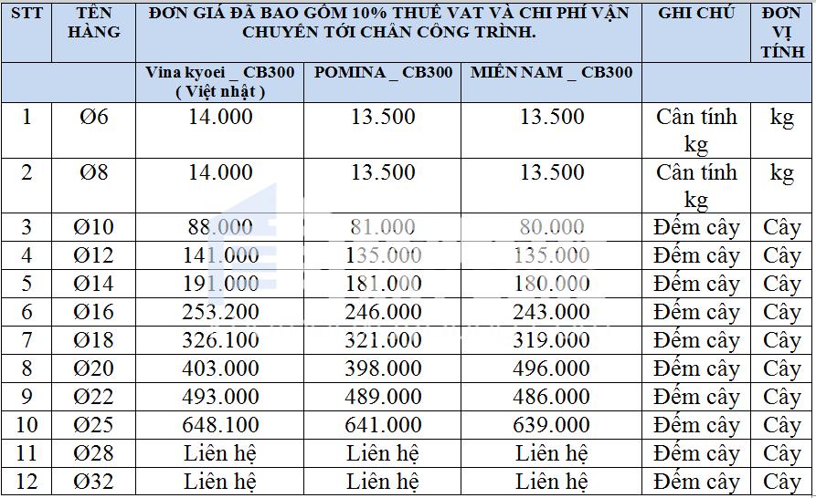 báo giá thép xây dựng hôm nay tại đà nẵng