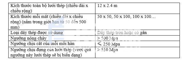 Thông số cơ bản của lưới thép hàn